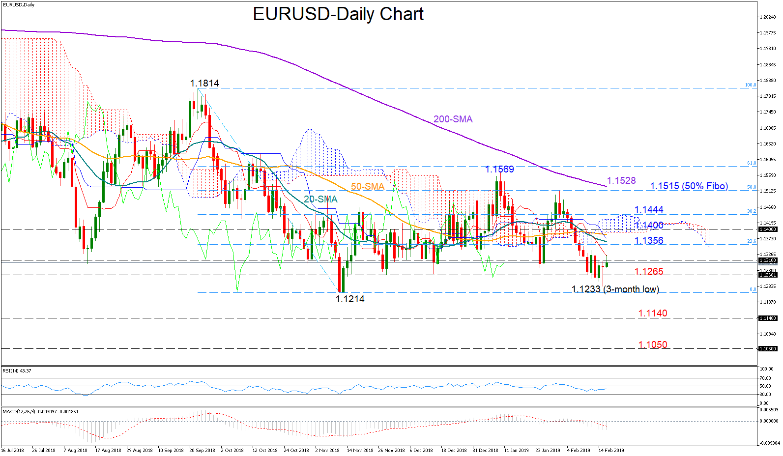 eur/usd forex 18022019