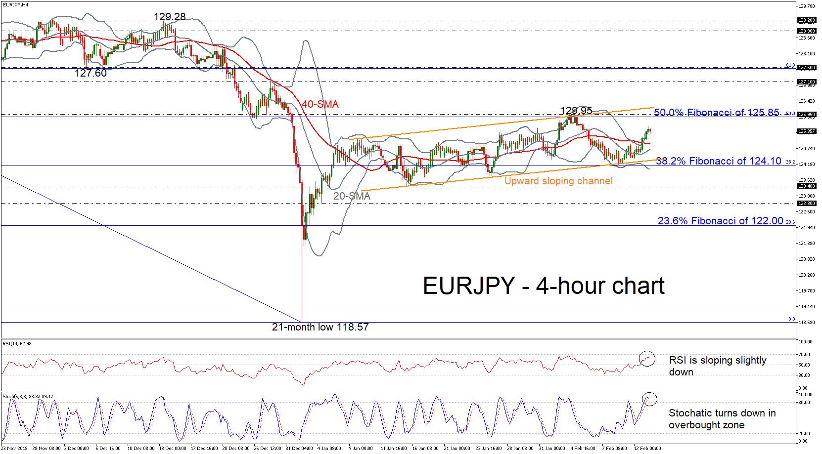 euro yen forex 13022019