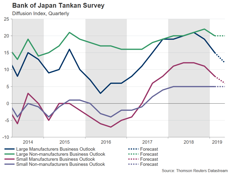Banque du Japon Sondage Tankan