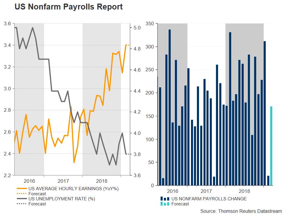 NFP Nonfarm Payrolls
