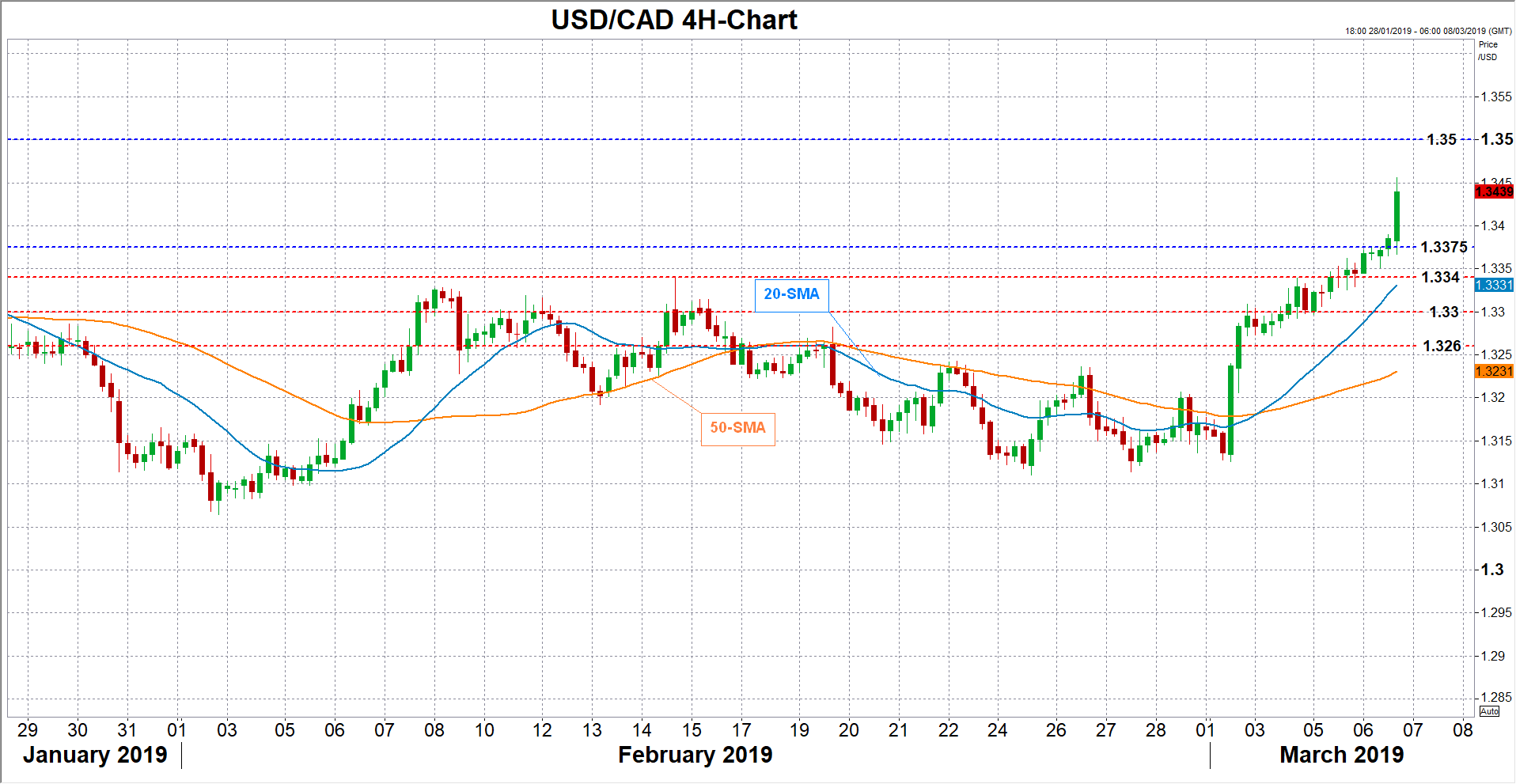 usdcad forex 06032019