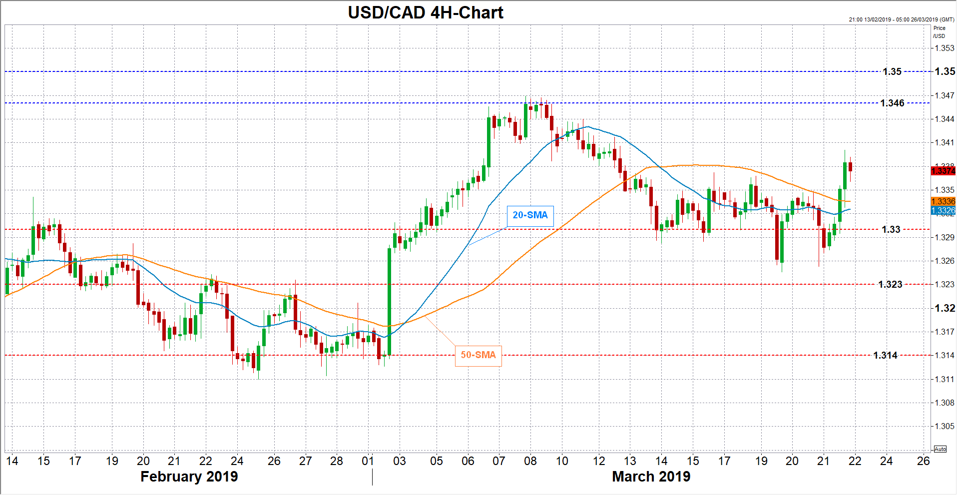 usdcad forex 21032019