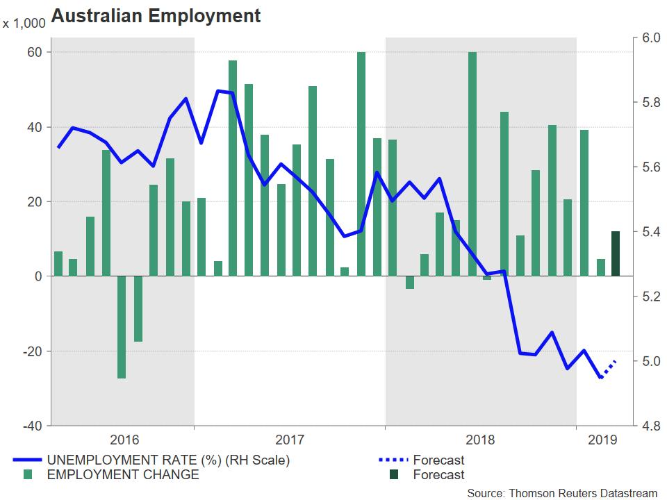 Emplois Australie 2019
