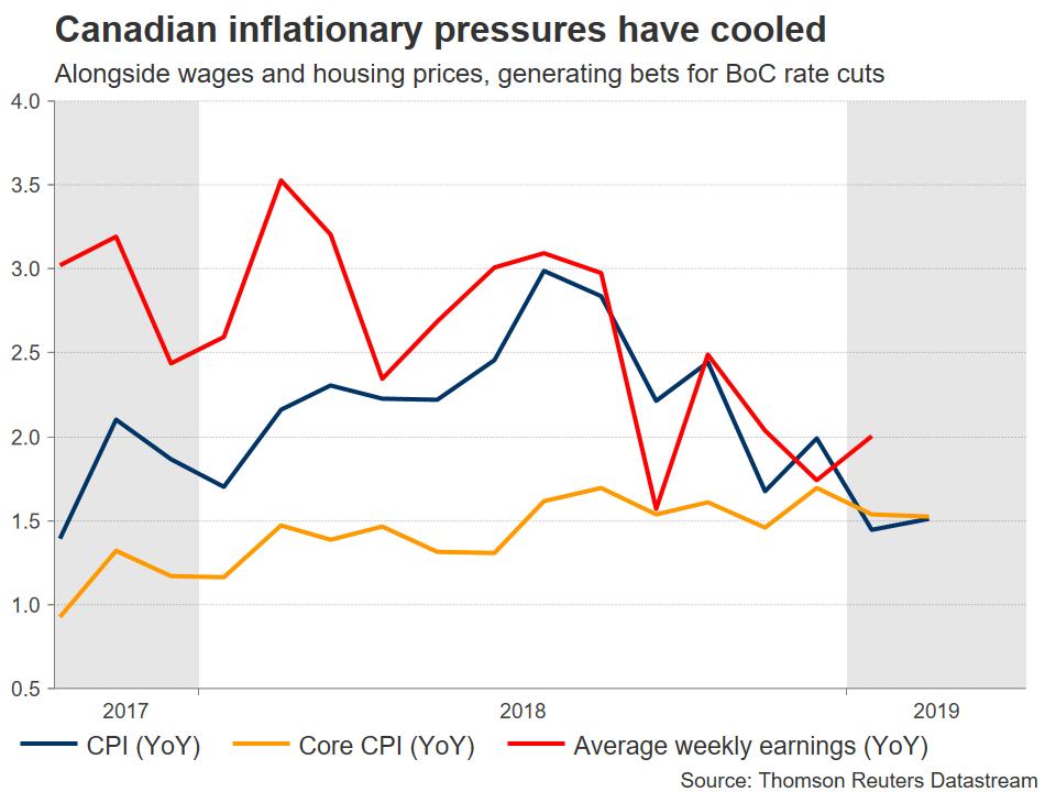 Inflation Canada IPC Forex