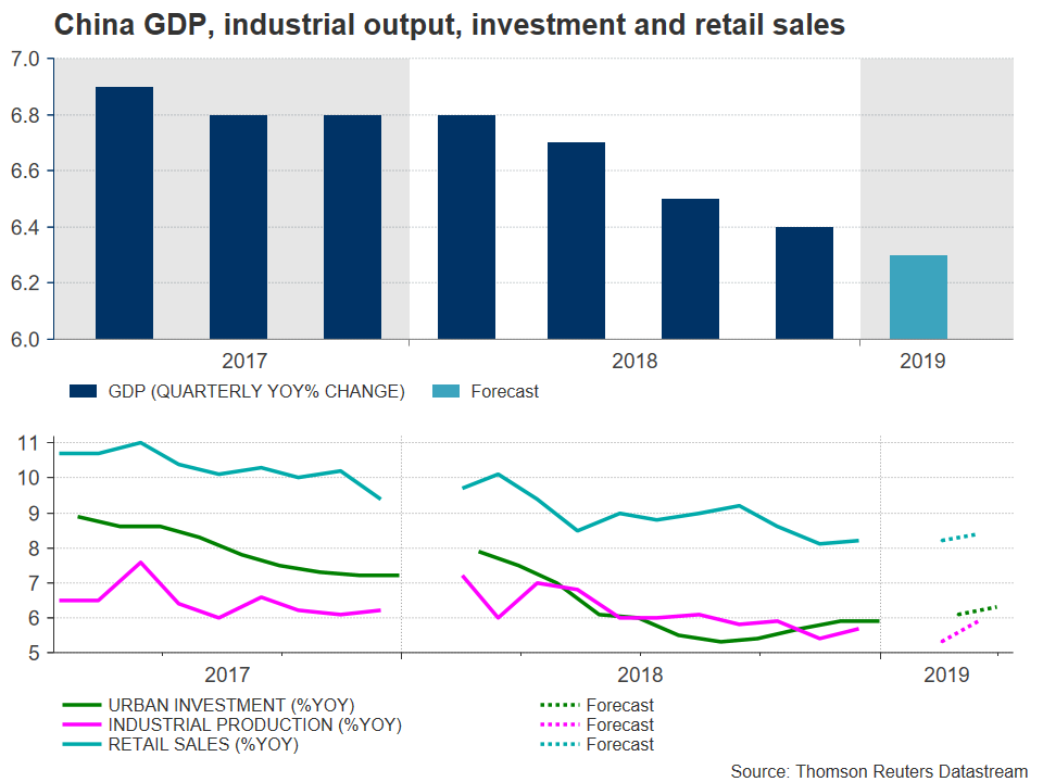 PIB Chine