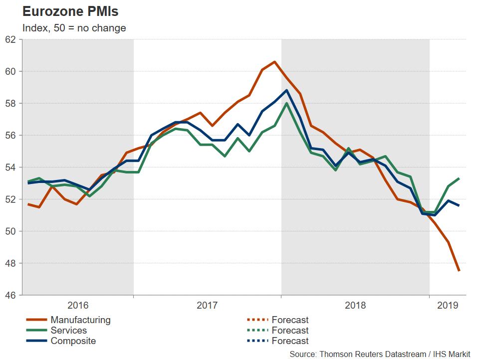 Eurozone PMI 03042019