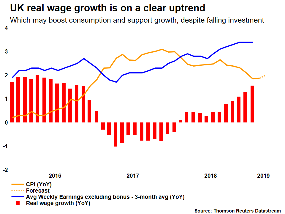 UK real wage growth