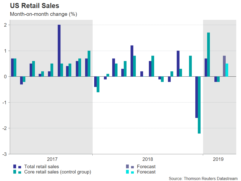 US Retail Sales 2019