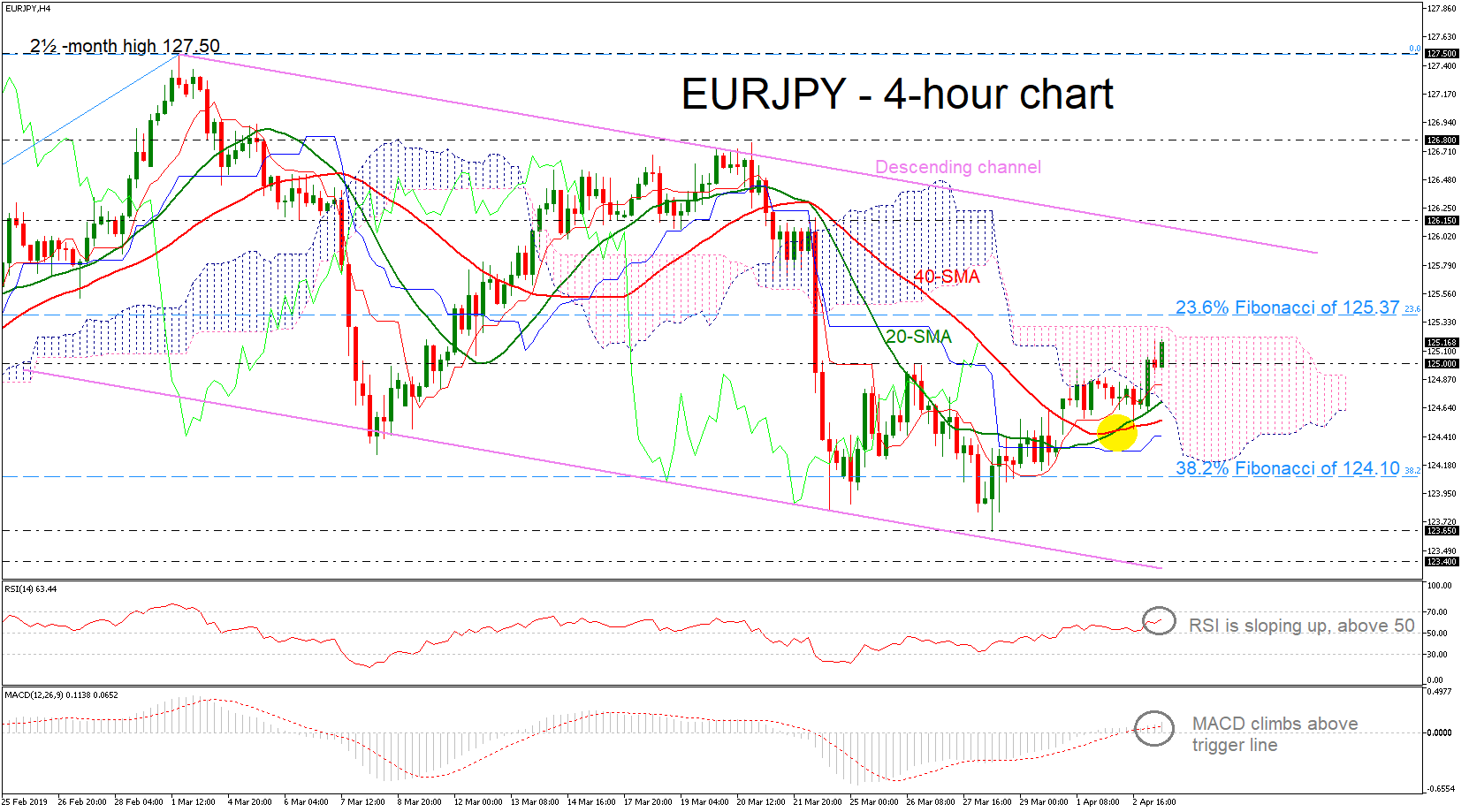 eur/jpy forex 03042019