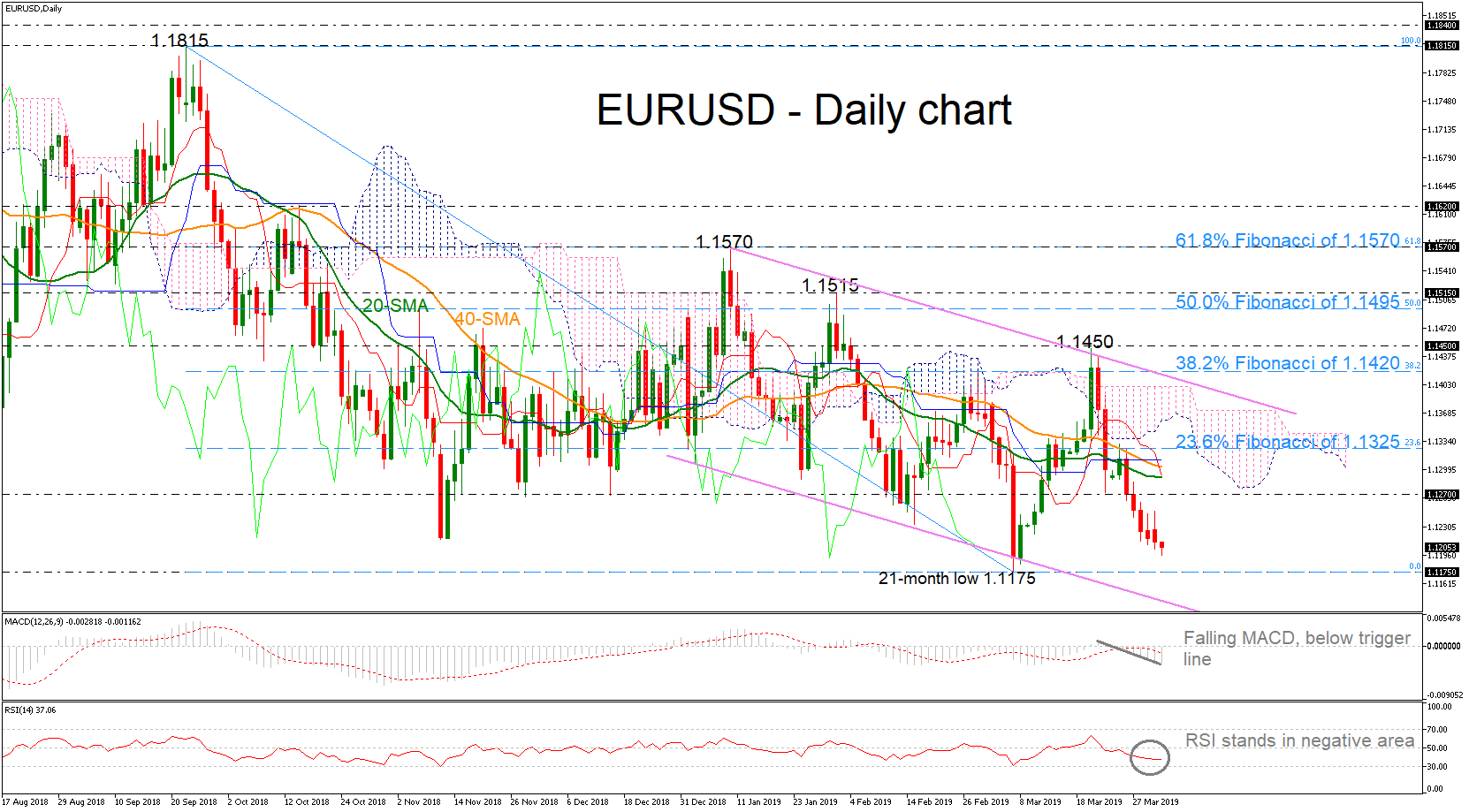 eur/usd forex 02042019
