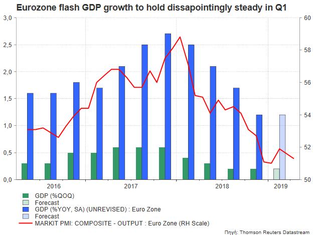 PIB Zone Euro 2019