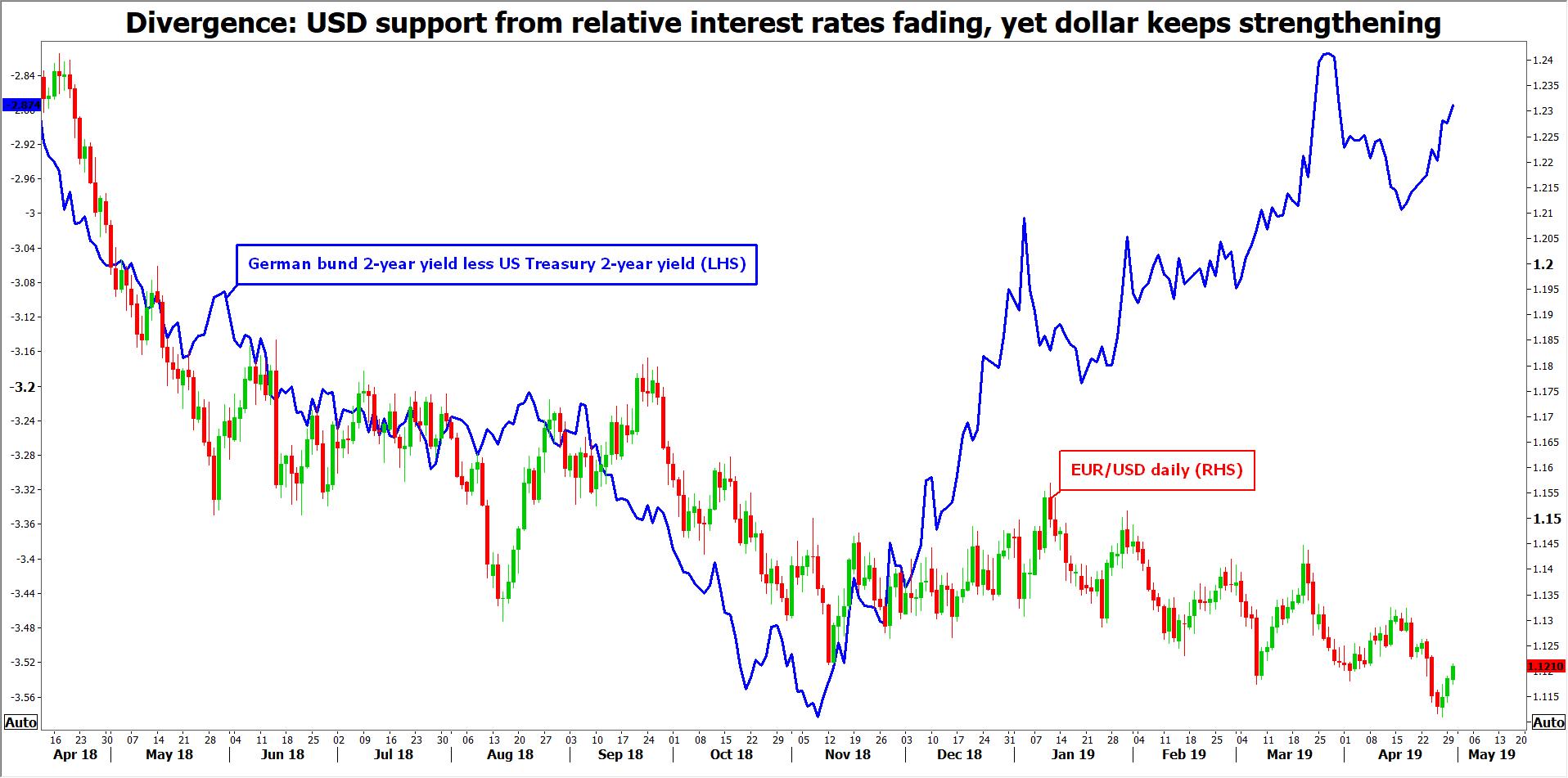 eurusd divergence taux