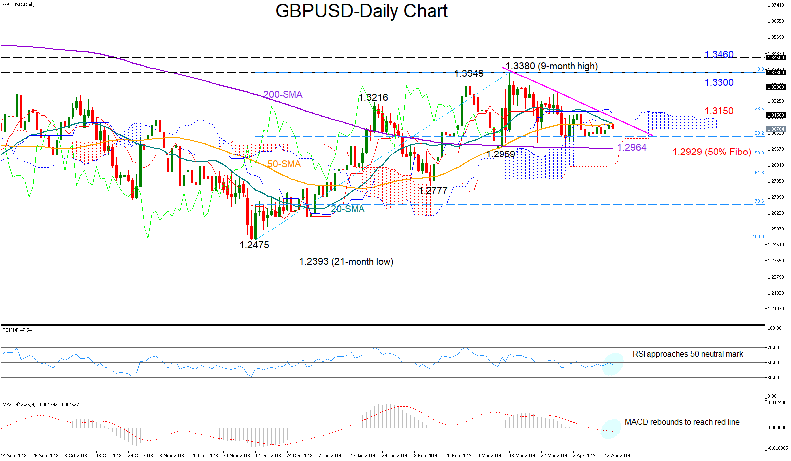 gbp/usd forex 16042019