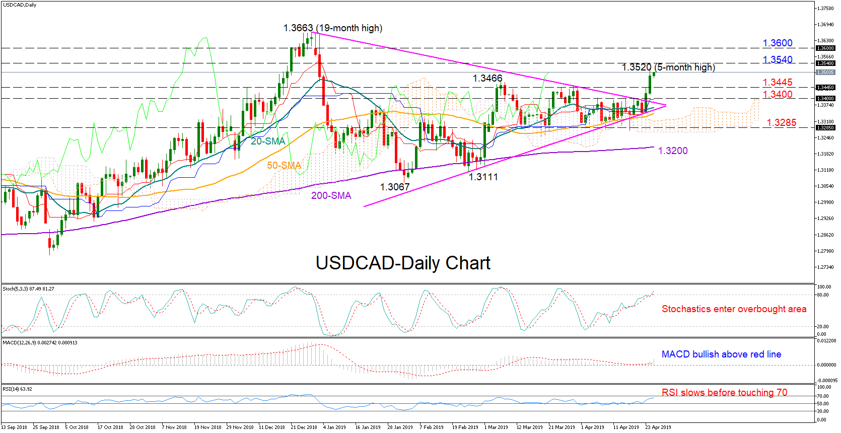 usdcad forex 25042019