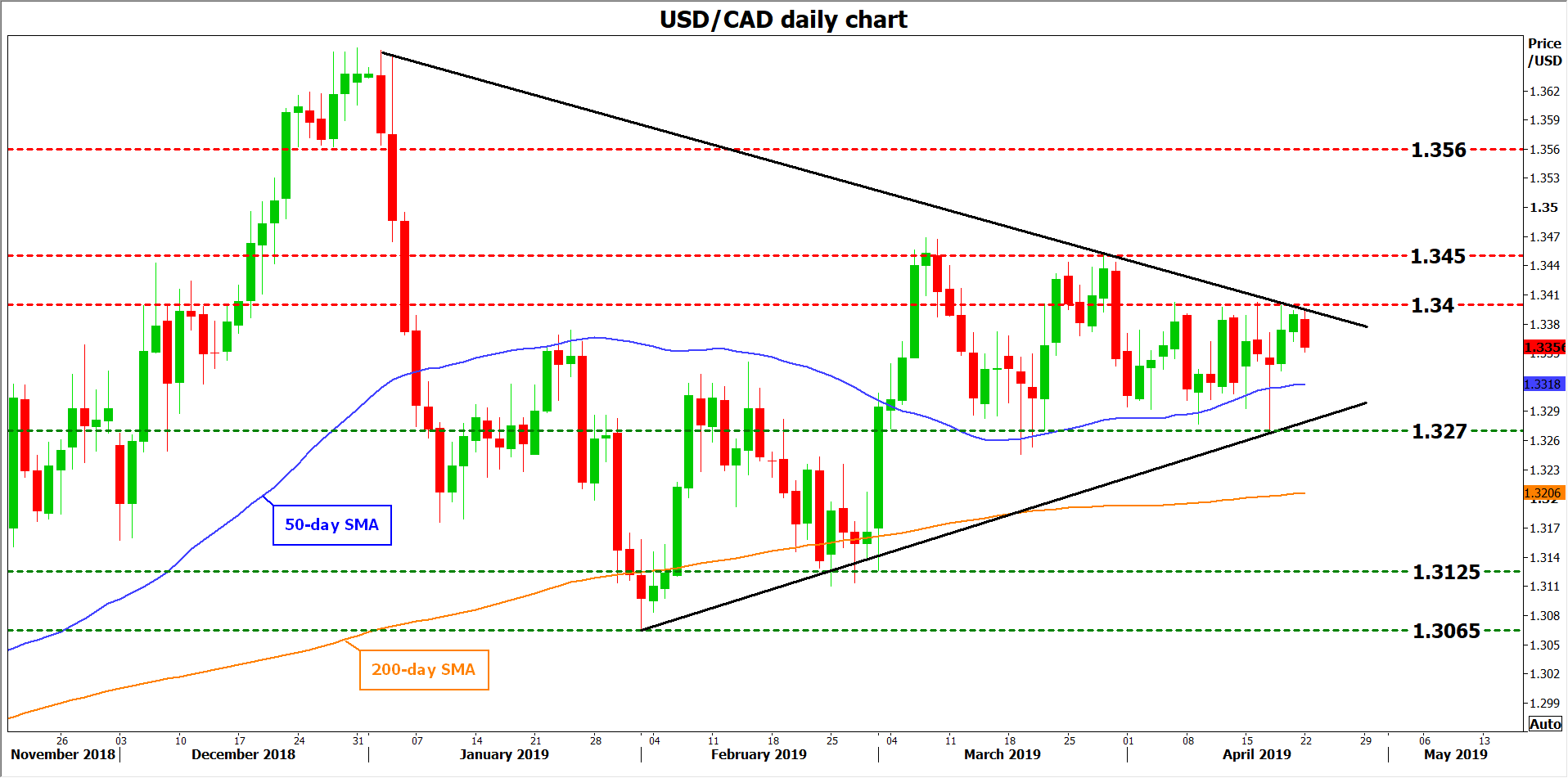 usdcad forex 23042019
