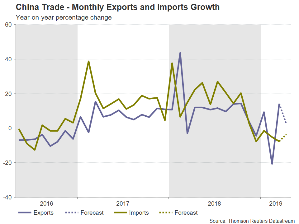 Chine Exportations Importations