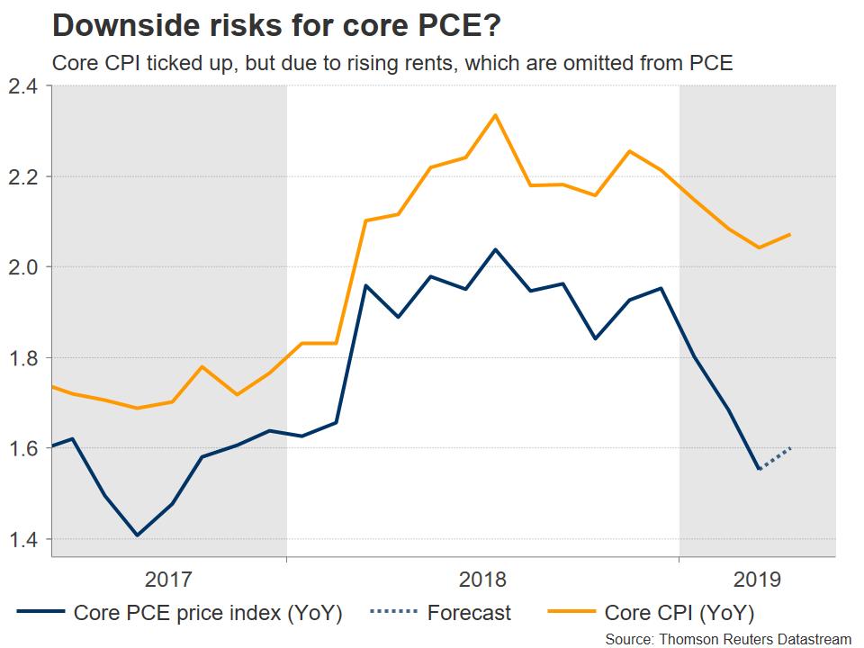 Core PCE vs CPI