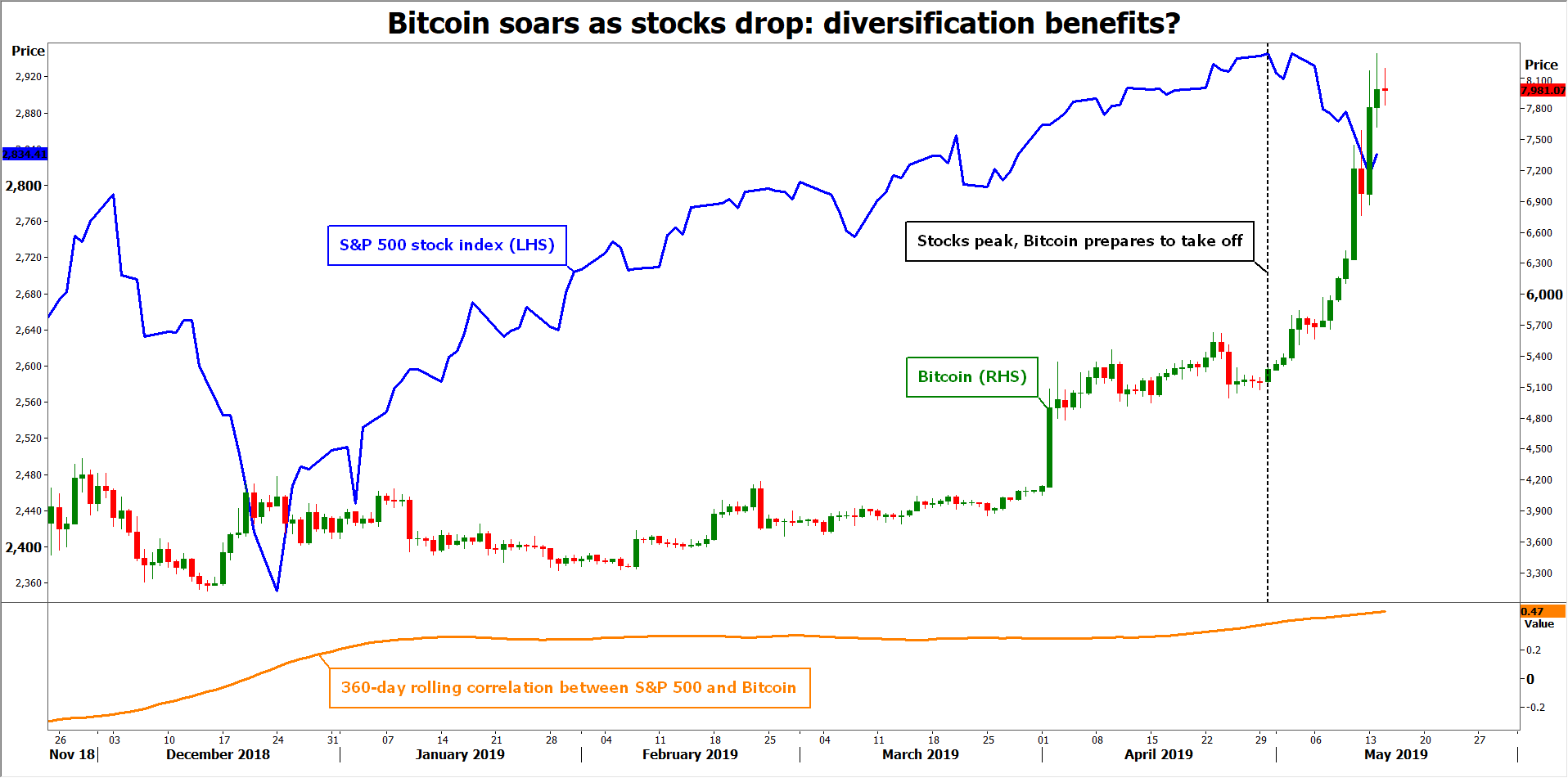SP500 vs Bitcoin
