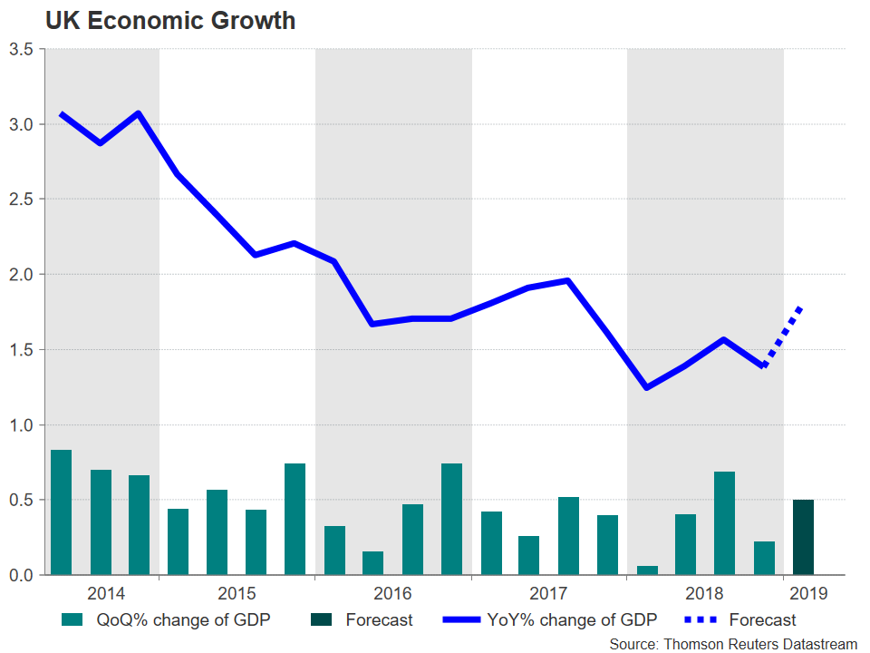 Royaume-Uni Croissance Économique Forex