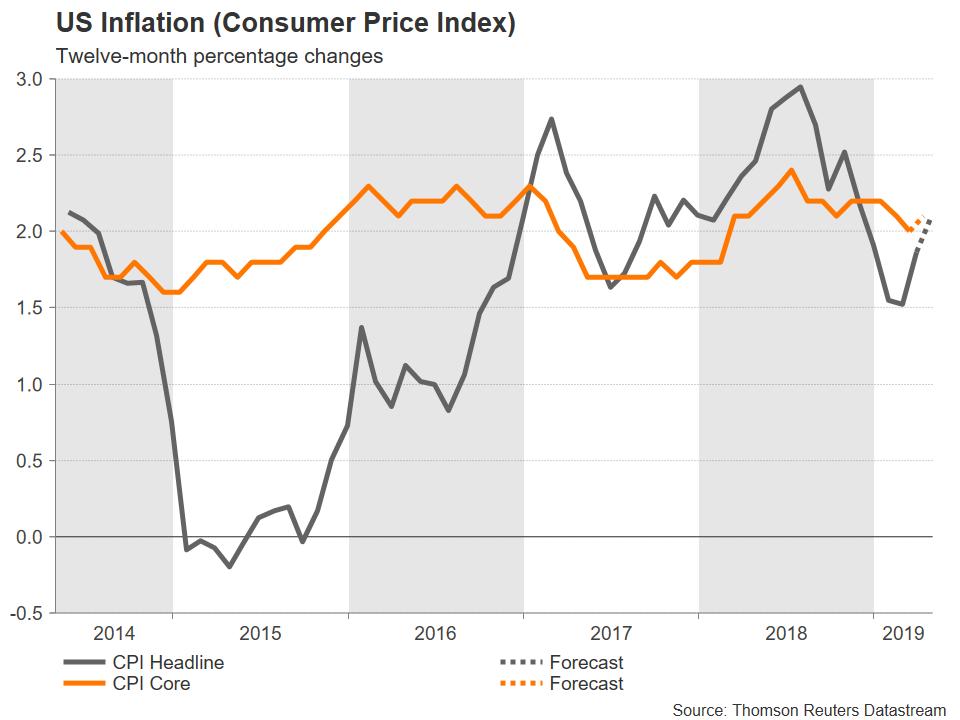 Inflation États-Unis
