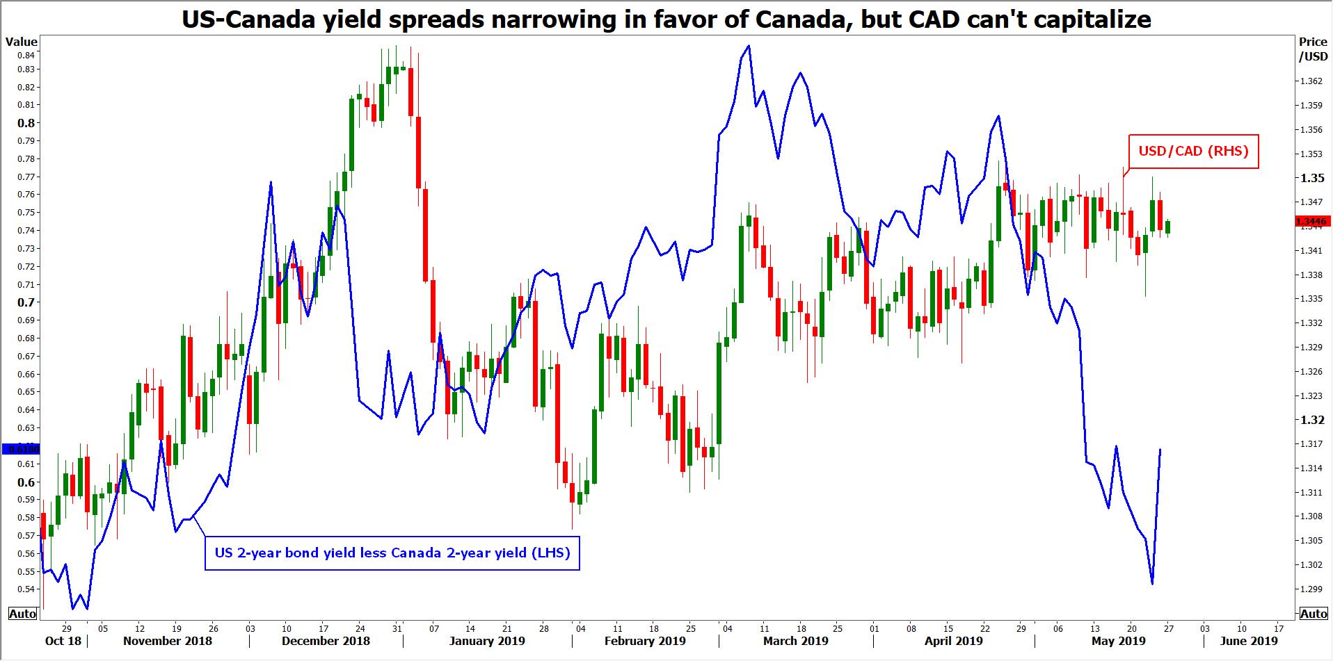USDCAD vs yields