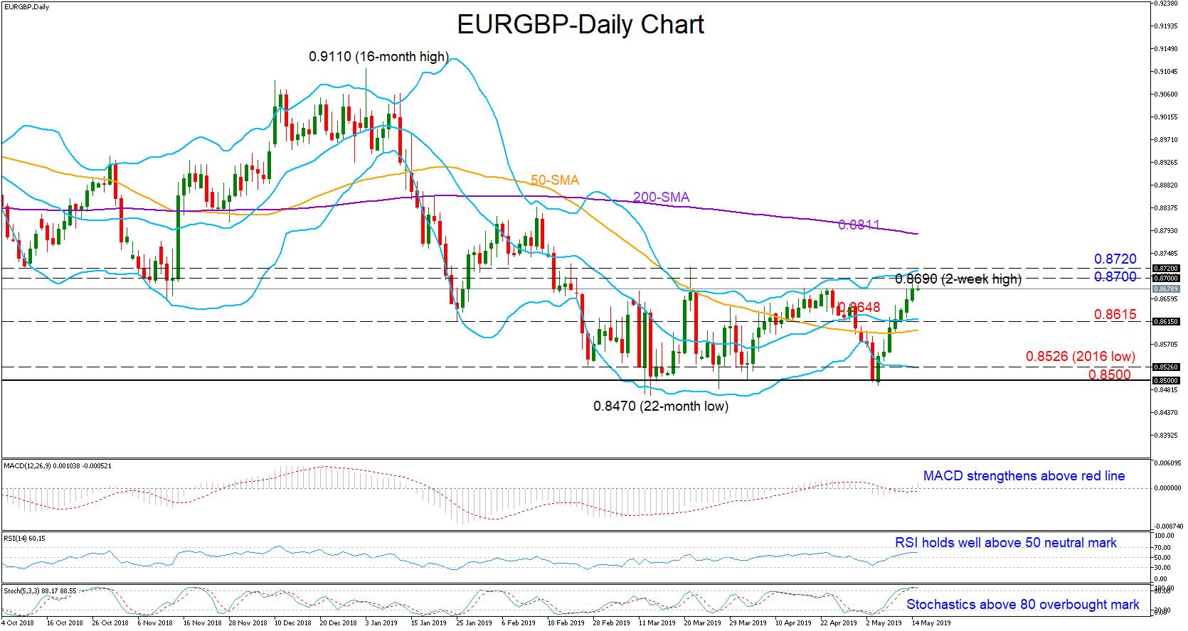 eurgbp forex 15052019