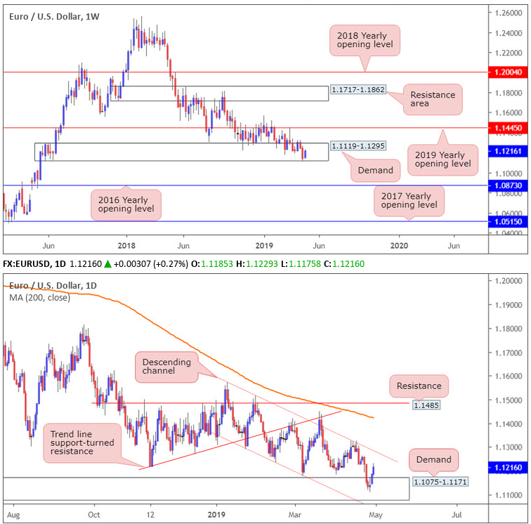 eur usd forex daily weekly 01052019