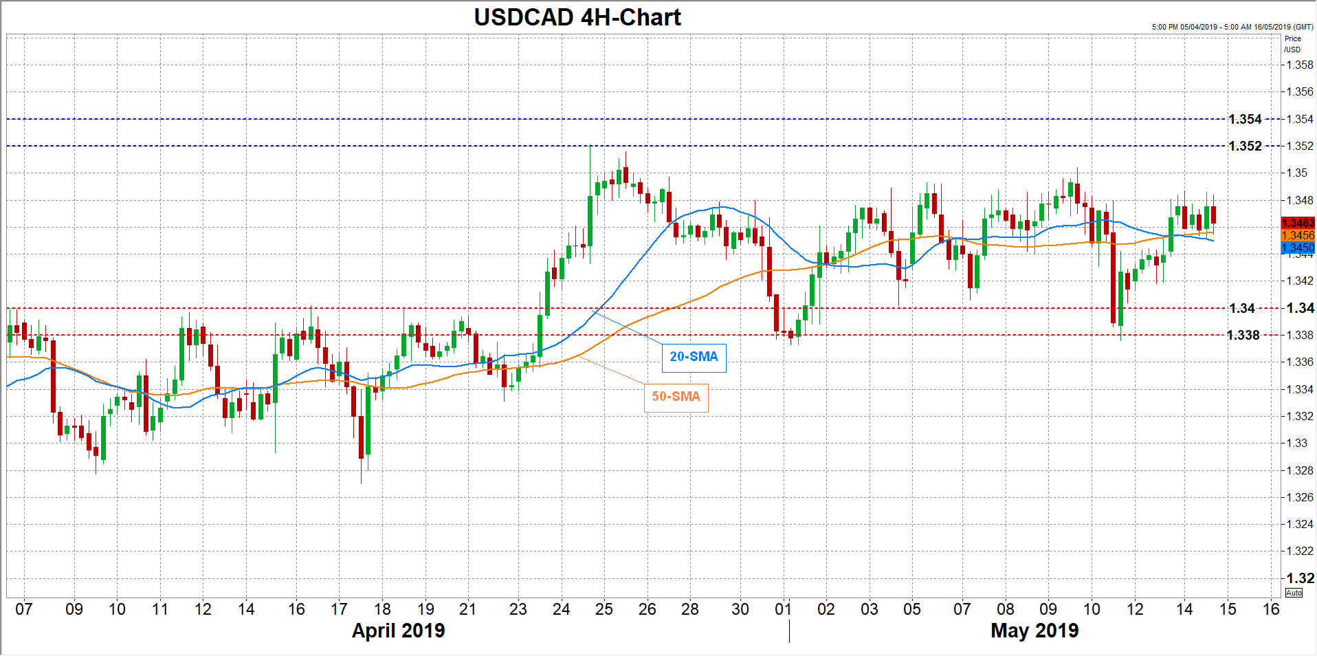 usdcad forex 14052019