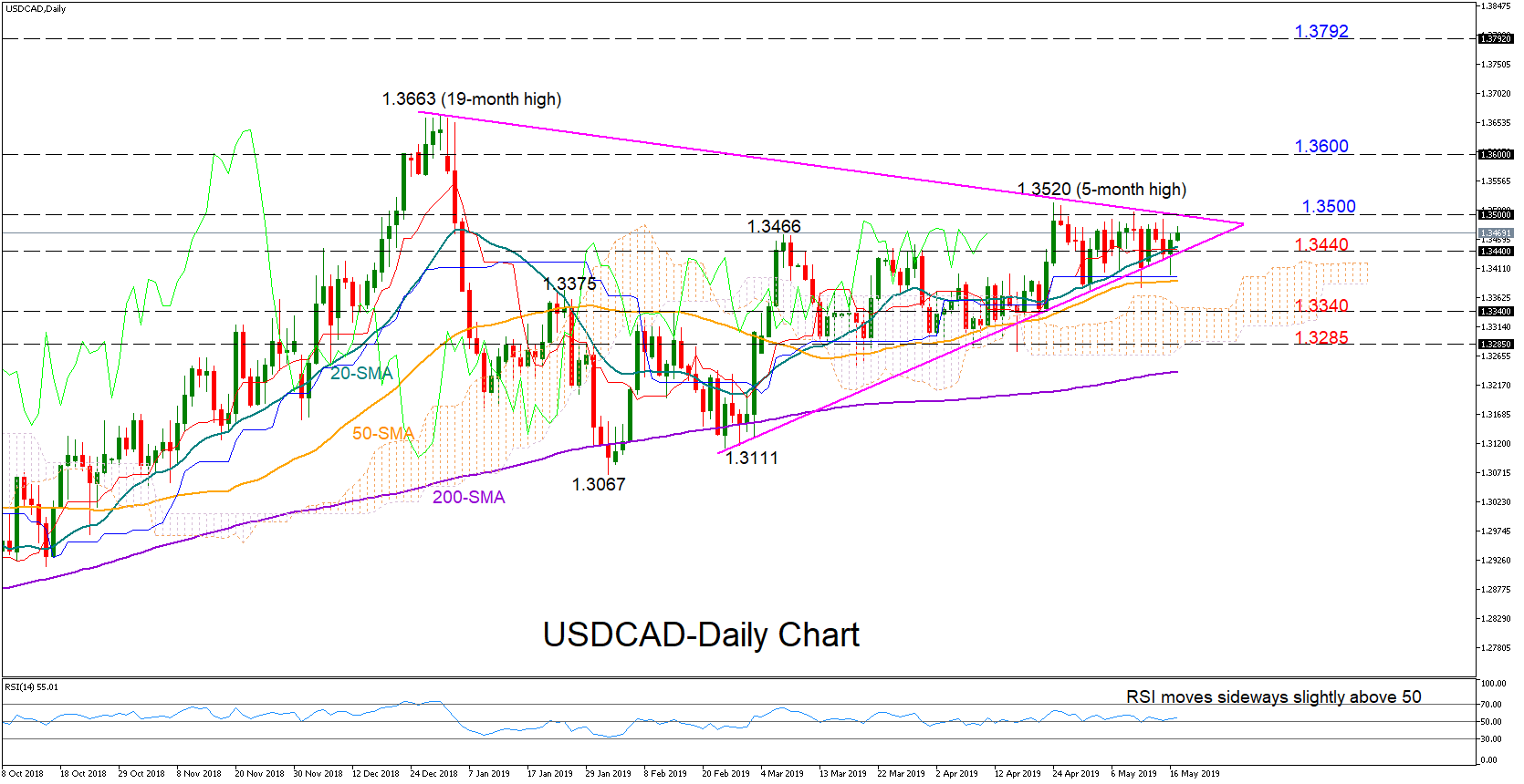 usdcad forex 17052019