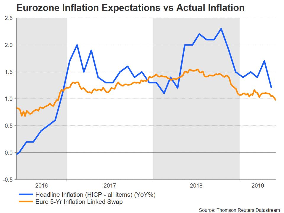 Zone Euro Inflation CPI 5YIE