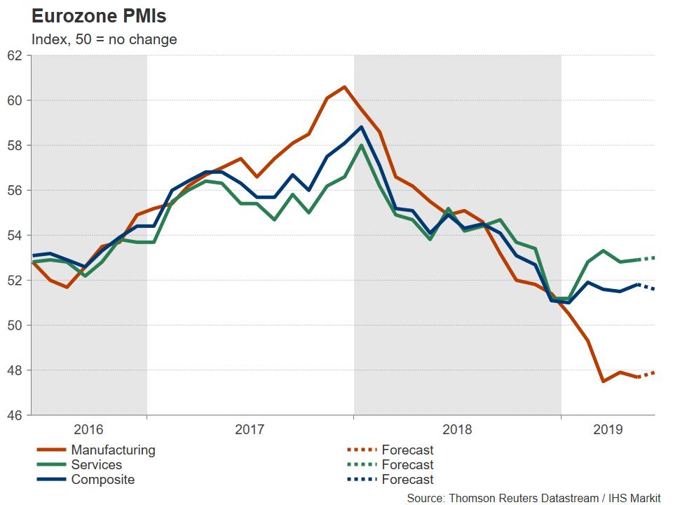 Eurozone PMI Euro Forex