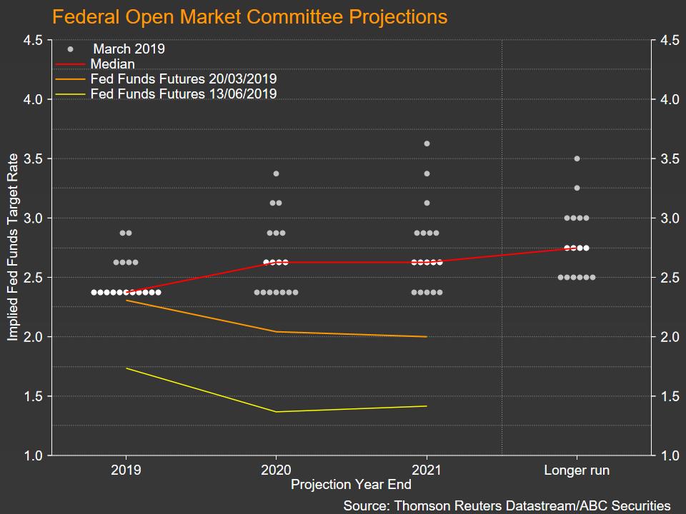 FOMC Fed Forex