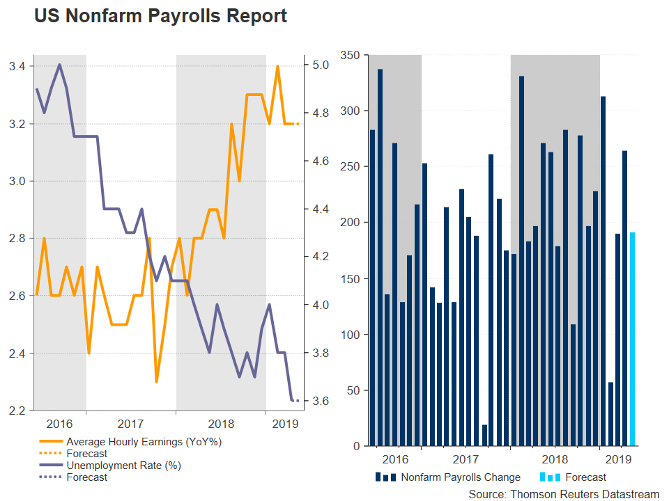 US NFP Nonfarm Payrolls