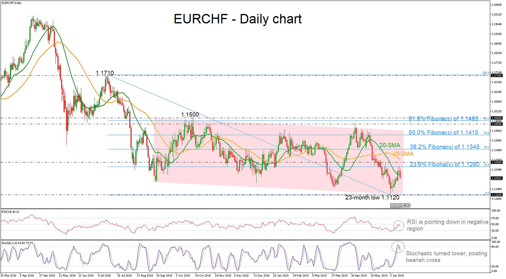 eurchf forex 13062019
