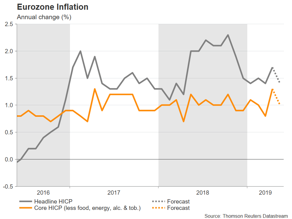 Inflation Zone Euro Forex